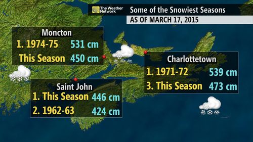 Snowfall totals mid March